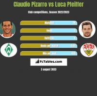 Claudio Pizarro vs Luca Pfeiffer h2h player stats