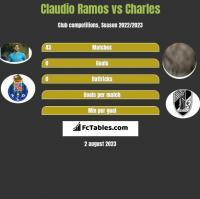 Claudio Ramos vs Charles h2h player stats