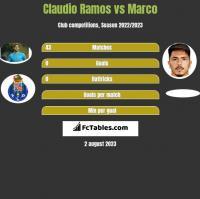 Claudio Ramos vs Marco h2h player stats