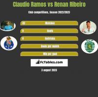 Claudio Ramos vs Renan Ribeiro h2h player stats