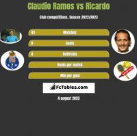 Claudio Ramos vs Ricardo h2h player stats