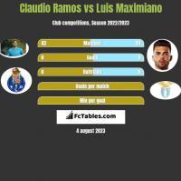 Claudio Ramos vs Luis Maximiano h2h player stats