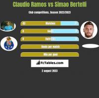 Claudio Ramos vs Simao Bertelli h2h player stats