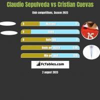 Claudio Sepulveda vs Cristian Cuevas h2h player stats