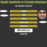 Claudio Sepulveda vs Fernando Manriquez h2h player stats