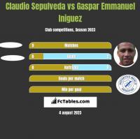 Claudio Sepulveda vs Gaspar Emmanuel Iniguez h2h player stats