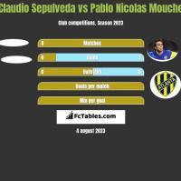 Claudio Sepulveda vs Pablo Nicolas Mouche h2h player stats
