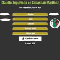 Claudio Sepulveda vs Sebastian Martinez h2h player stats