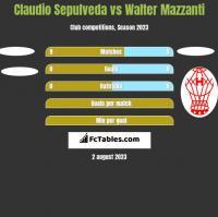 Claudio Sepulveda vs Walter Mazzanti h2h player stats