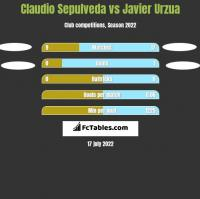 Claudio Sepulveda vs Javier Urzua h2h player stats