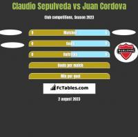 Claudio Sepulveda vs Juan Cordova h2h player stats