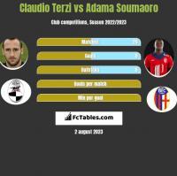 Claudio Terzi vs Adama Soumaoro h2h player stats