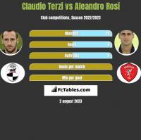 Claudio Terzi vs Aleandro Rosi h2h player stats