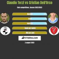 Claudio Terzi vs Cristian Dell'Orco h2h player stats