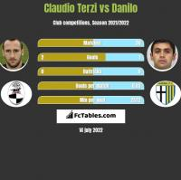 Claudio Terzi vs Danilo h2h player stats