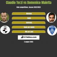 Claudio Terzi vs Domenico Maietta h2h player stats