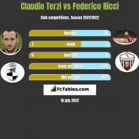 Claudio Terzi vs Federico Ricci h2h player stats