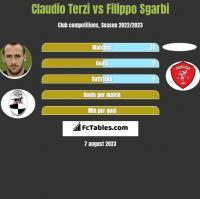 Claudio Terzi vs Filippo Sgarbi h2h player stats