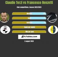 Claudio Terzi vs Francesco Renzetti h2h player stats