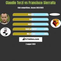 Claudio Terzi vs Francisco Sierralta h2h player stats