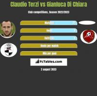 Claudio Terzi vs Gianluca Di Chiara h2h player stats