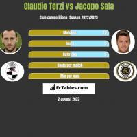 Claudio Terzi vs Jacopo Sala h2h player stats