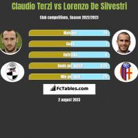 Claudio Terzi vs Lorenzo De Silvestri h2h player stats