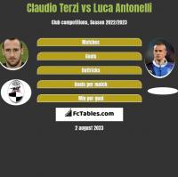 Claudio Terzi vs Luca Antonelli h2h player stats