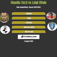 Claudio Terzi vs Luigi Vitale h2h player stats