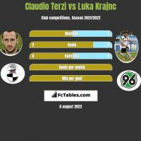 Claudio Terzi vs Luka Krajnc h2h player stats