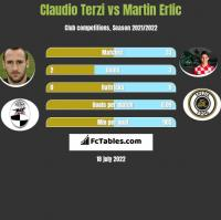 Claudio Terzi vs Martin Erlic h2h player stats