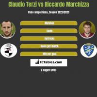 Claudio Terzi vs Riccardo Marchizza h2h player stats