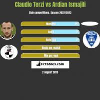 Claudio Terzi vs Ardian Ismajili h2h player stats