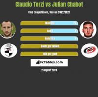 Claudio Terzi vs Julian Chabot h2h player stats