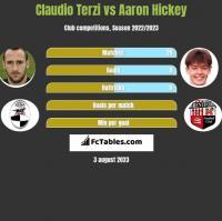 Claudio Terzi vs Aaron Hickey h2h player stats