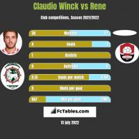 Claudio Winck vs Rene h2h player stats
