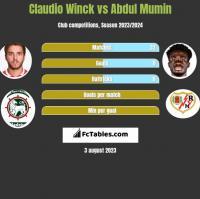 Claudio Winck vs Abdul Mumin h2h player stats