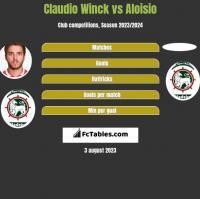 Claudio Winck vs Aloisio h2h player stats