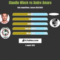 Claudio Winck vs Andre Amaro h2h player stats