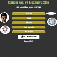 Claudiu Belu vs Alexandru Stan h2h player stats
