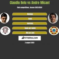 Claudiu Belu vs Andre Micael h2h player stats