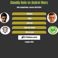 Claudiu Belu vs Andrei Marc h2h player stats