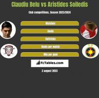 Claudiu Belu vs Aristides Soiledis h2h player stats