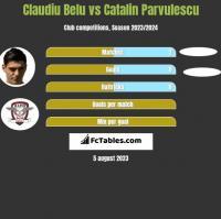 Claudiu Belu vs Catalin Parvulescu h2h player stats