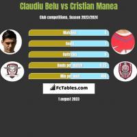 Claudiu Belu vs Cristian Manea h2h player stats