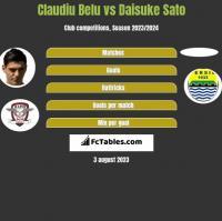 Claudiu Belu vs Daisuke Sato h2h player stats