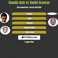 Claudiu Belu vs Daniel Graovac h2h player stats
