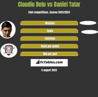 Claudiu Belu vs Daniel Tatar h2h player stats
