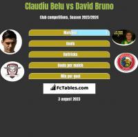 Claudiu Belu vs David Bruno h2h player stats