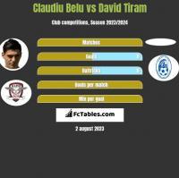 Claudiu Belu vs David Tiram h2h player stats